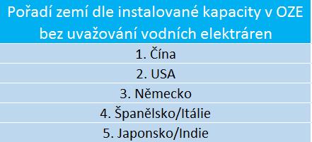 Tabulka zemí s největší instalovanou kapacitou OZE bez vodních elektráren. Zdroj: www.ren21.net