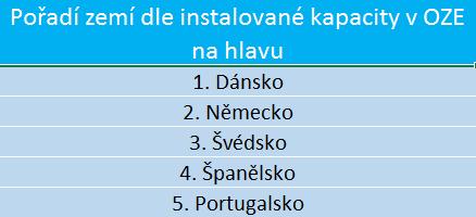 Tabulka zemí s největší instalovanou kapacitou OZE na hlavu. Zdroj: www.ren21.net