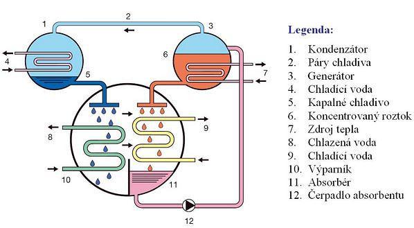 Absorpční cyklus