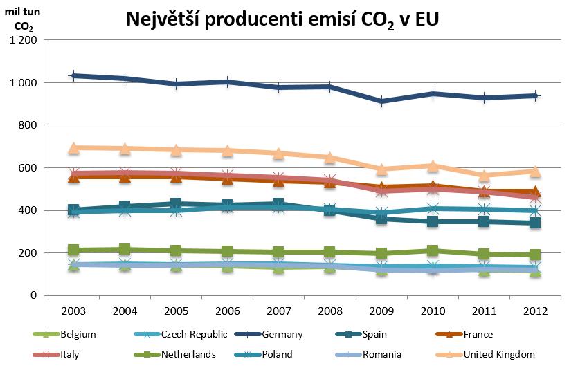 Zdroj: Eurostat