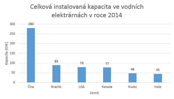 Graf celkové instalované kapacity ve vodních elektrárnách k 31.12 2014 zdroj: