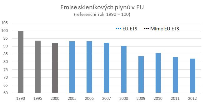 Zdroj dat: Eurostat