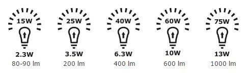 Porovnání klasických žárovek s LED žárovkami. Zdroj: IKEA
