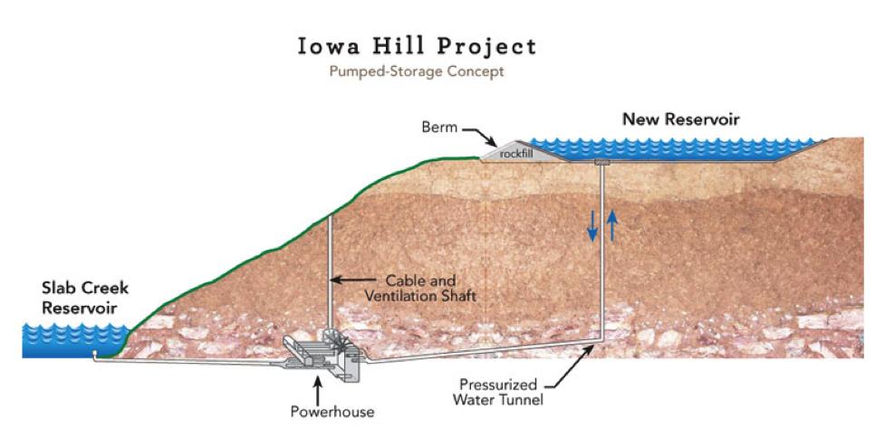 Koncept elektrárny Iowa Hil společnosti SMUD. Zdroj: SMUD