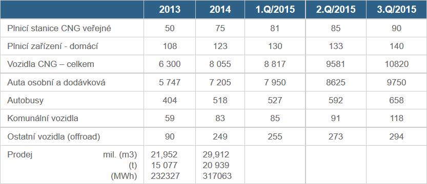 plnici stanice a vozidla 2013-2015