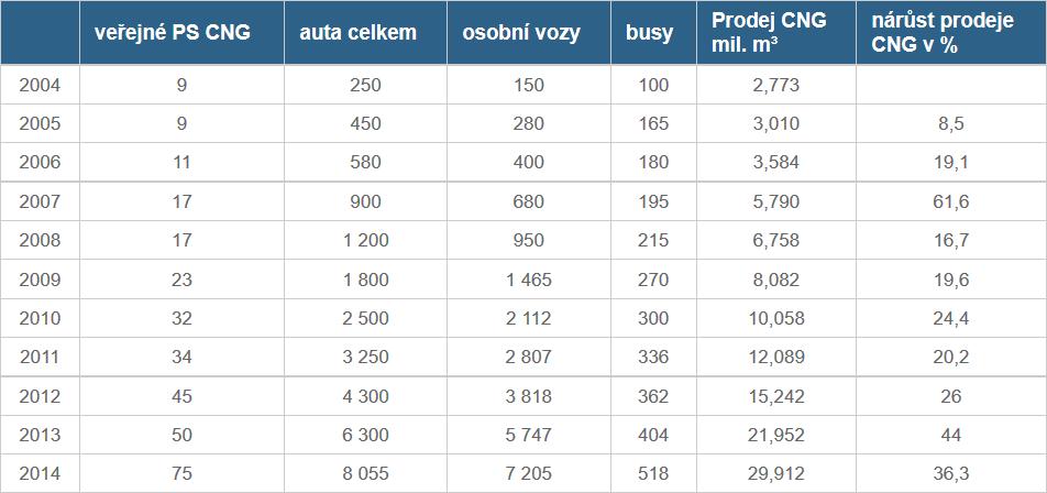 verejne PS a vozidla 2004-2014