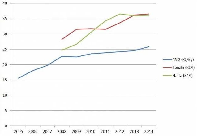 Srovnání cen běžných pohoných hmot s CNG. Zdroj: cng4you.cz
