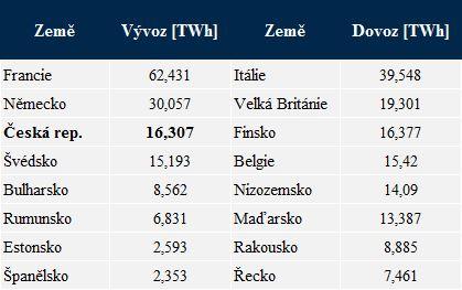 Největší vývozci a dovozci elektrické energie v EU. Zdroj: ENTSO-E