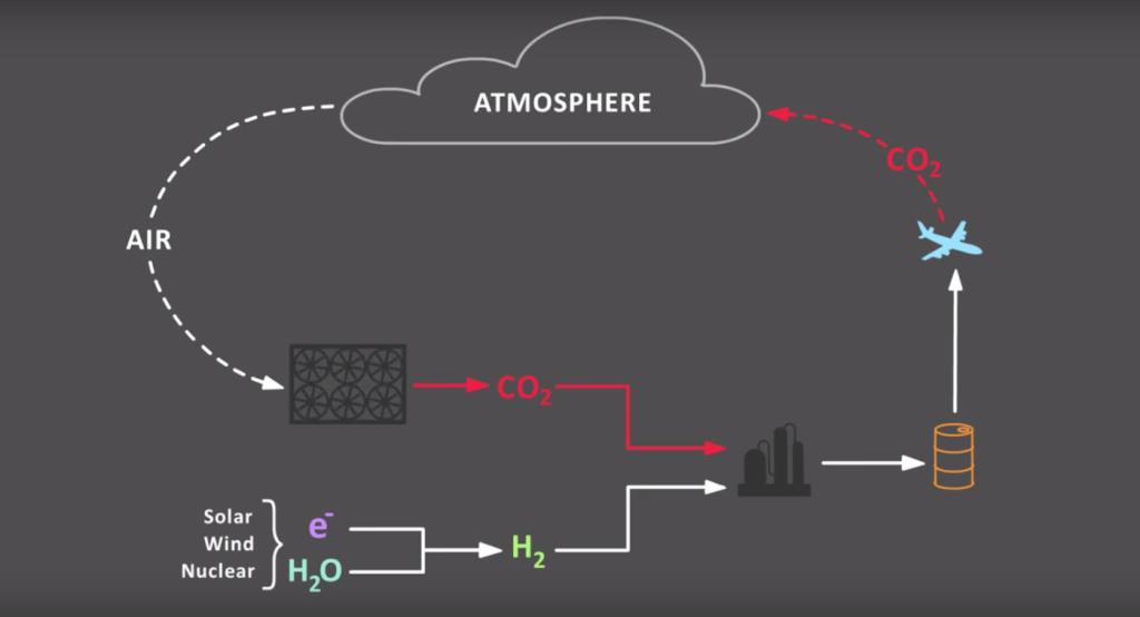Cyklus zařízení pro zachycení CO2. Zdroj: Carbon Engineering