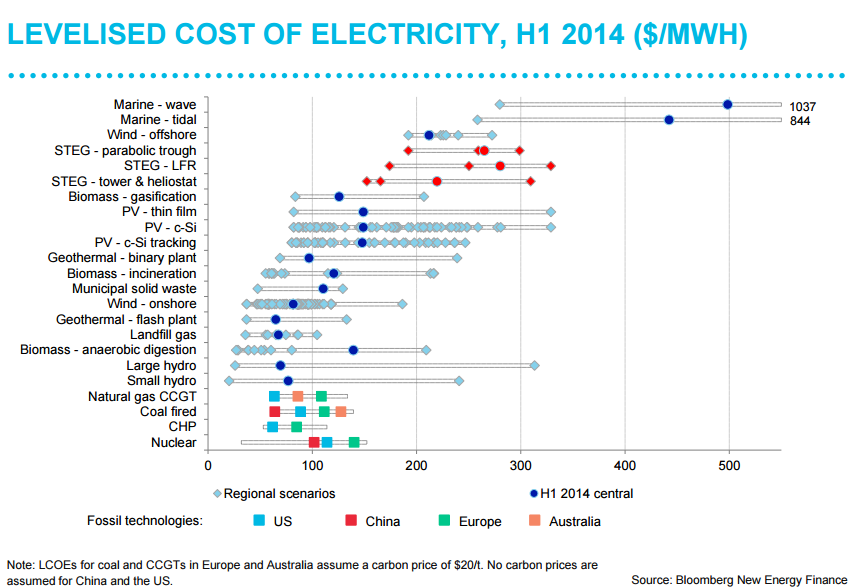 Levelized Cost of Electricity, 2014, Bloomberg