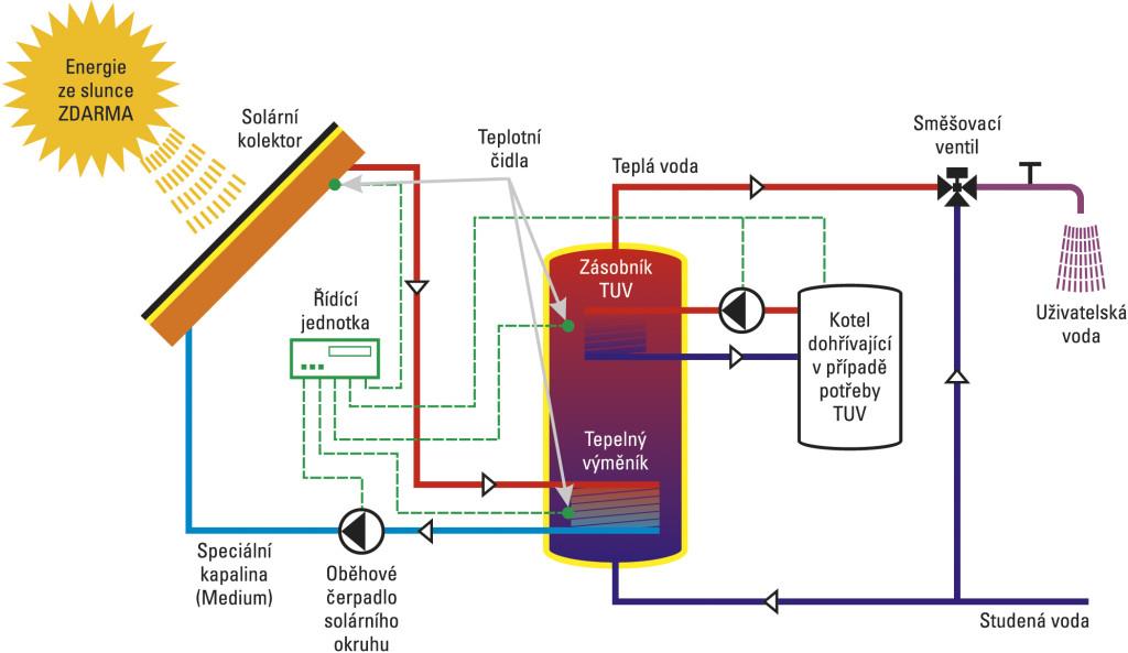 Schéma zapojení fototermického systému. Zdroj: factorsolar.cz