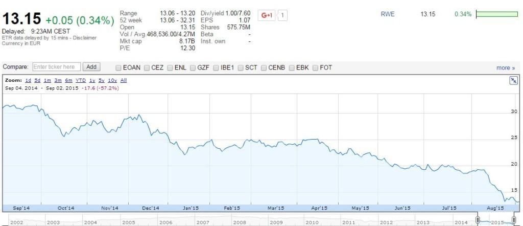 Vývoj hodnoty akcií RWE AG od začátku roku. Zdroj Google Finance