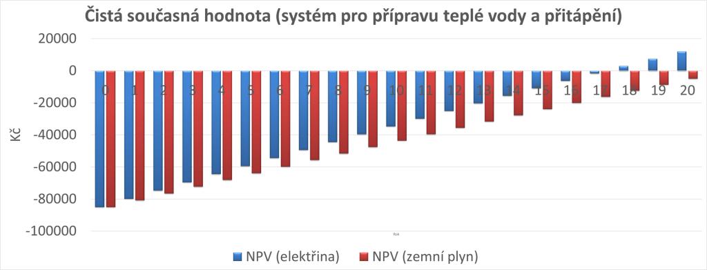 NPV fototermicky system