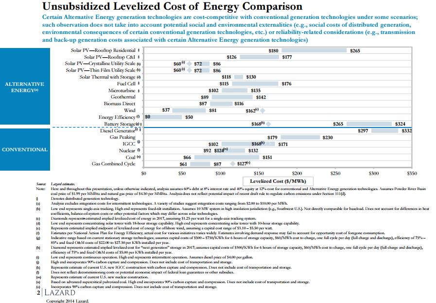 Unsubsidized Levelized Cost of Energy Comparison, Lazard, 2014