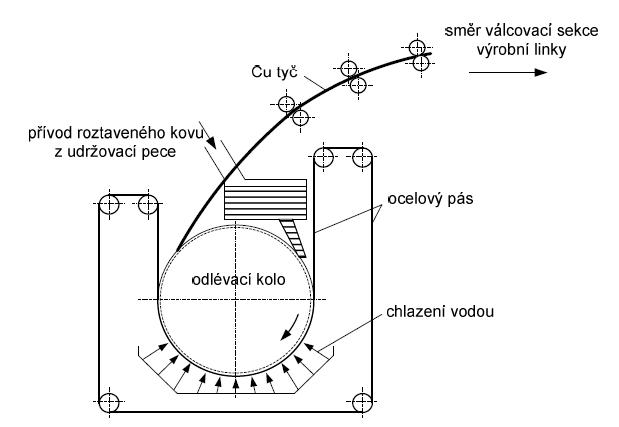 """Princip odlévání """"nekonečné"""" kovové tyče metodou SCR. Zdroj: ČVUT FEL"""