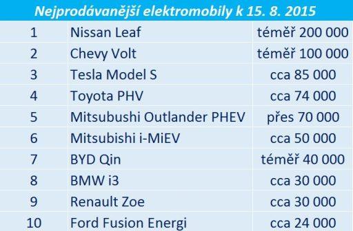 nejprodávanější elektromobily