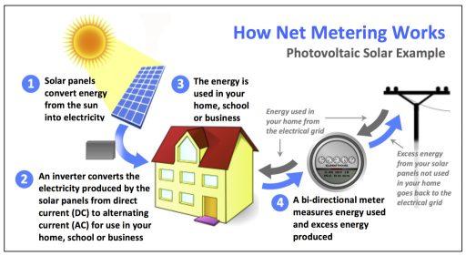 Jak funguje net metering. Zdroj: www.energysavingcorporation.com