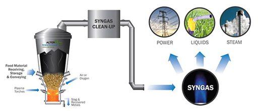 Zjednodušené schéma technologie plazmového zplyňování. Zdroj: http://www.pgpt.cz/