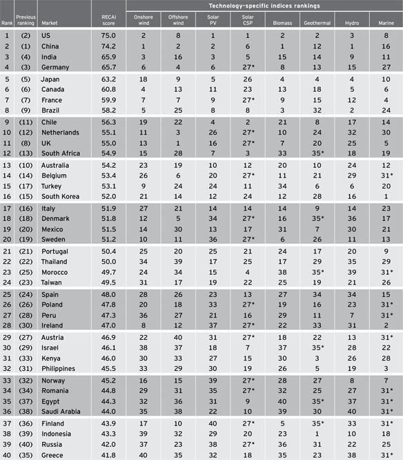 Žebříček 40 hodnocených zemí z pohledu atraktivity pro investice do OZE.