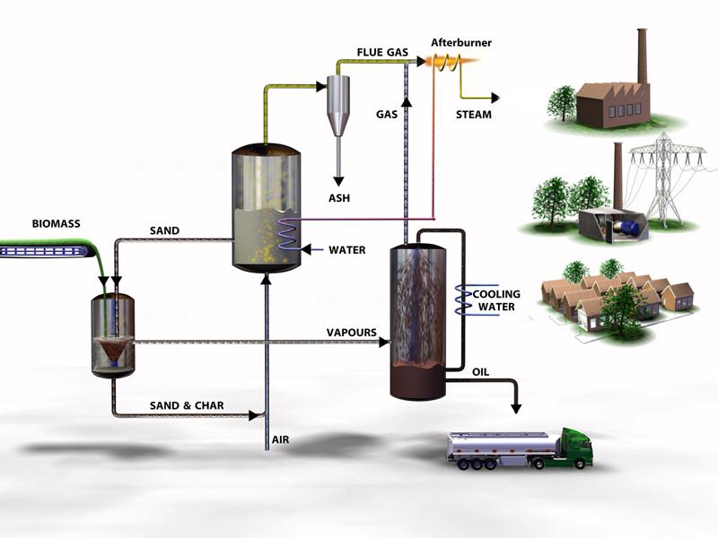 Schéma technologie BTG na výrobu biooleje z biomasy. Zdroj: http://www.btgworld.com/