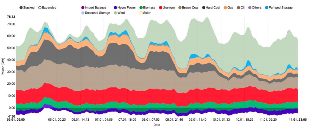 Výroba elektrické energie podle zdrojů Německo