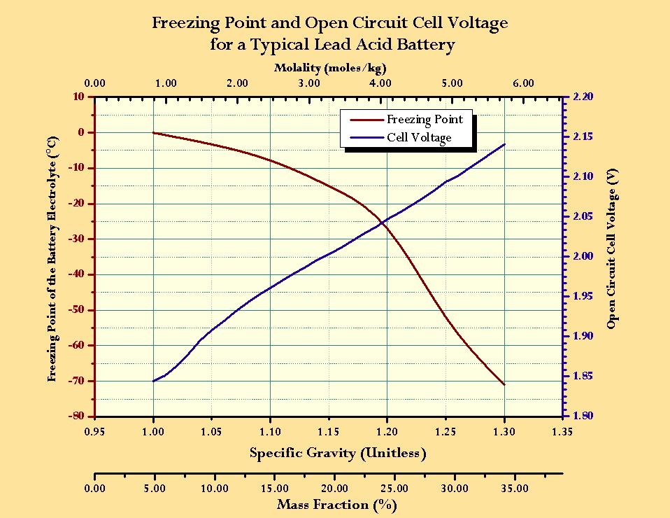 Závislost hustoty elektrolytu a napětí na teplotě ZDROJ: westpacparts.com