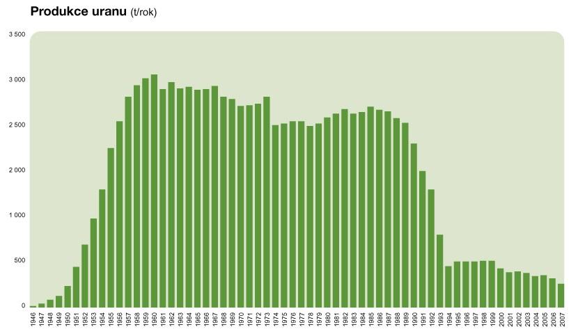 produkce uranu 1946-2007