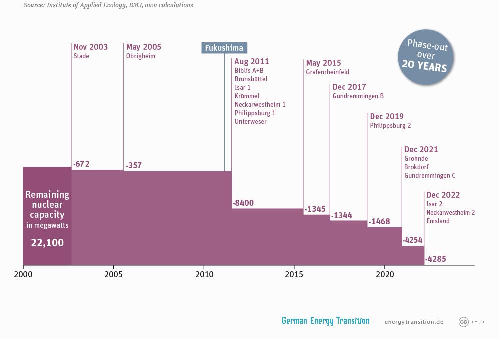 Odstavování jaderných elektráren - Německo
