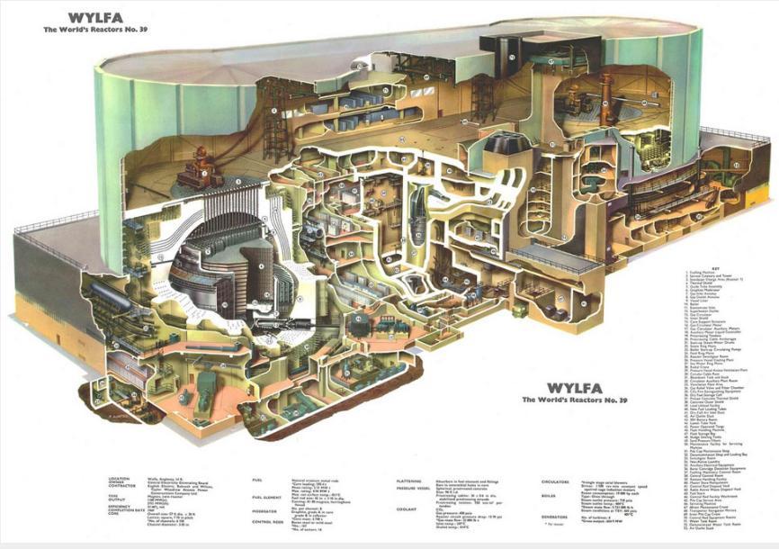 Řez jadernou elektrárnou Wylfa, která je předposlední elektrárnou sdvěma reaktory typu Magnox.