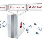 Metal-air (Kov-vzduchová) baterie