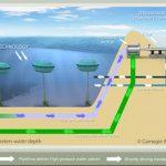 Příbojová elektrárna se dočkala pilotního projektu