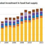 Stojíme na prahu ropné krize?