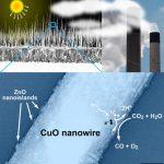 Vědci našli levnější způsob jak převést CO2 na CO