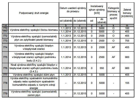 Doplňková sazba I k základní sazbě ročního zeleného bonusu za veškerou elektřinu z KVET. Zdroj: ERÚ