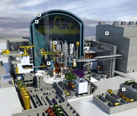 EPR reaktor A - vnější plášť z armovaného betonu B - stěna vnitřního krytu z předpjatého betonu s kovovou výstelkou C - nádoba reaktoru D - parogenerátory E - kompenzátor objemu F - napájecí čerpadla G - aktivní zóna H - budova turbíny I záložní diesel-generátory Zdroj: areva.com