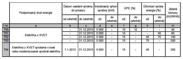 Základní sazba ročního zeleného bonusu na elektřinu z KVET pro výrobny nad 5 MWe. Zdroj dat: ERÚ