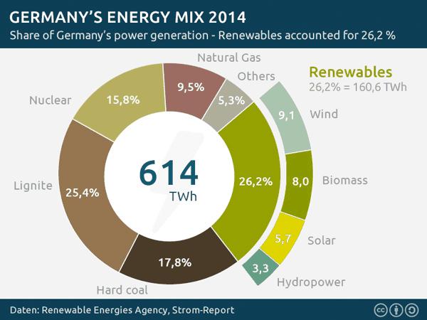 Energetický mix Německa v roce 2014. Zdroj: Strom-Report