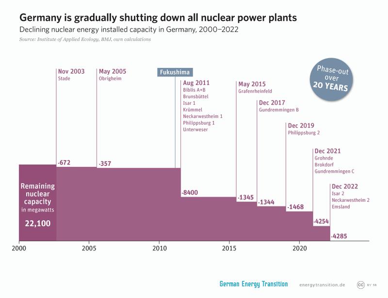 Odstavení jadenrých elektráren v Německu