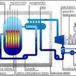 Svět jaderných reaktorů: Vývoj tlakovodních reaktorů východní koncepce (VVER)
