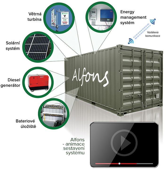 Energetický kontejner Alfons. Ilustrační foto