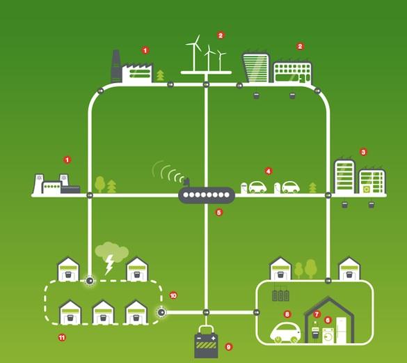 Smart grids - Smart region Vrchlabí. Ilustrační fotografie.