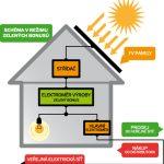 Investice do decentrálních zdrojů energie – 1. díl: Fotovoltaická elektrárna