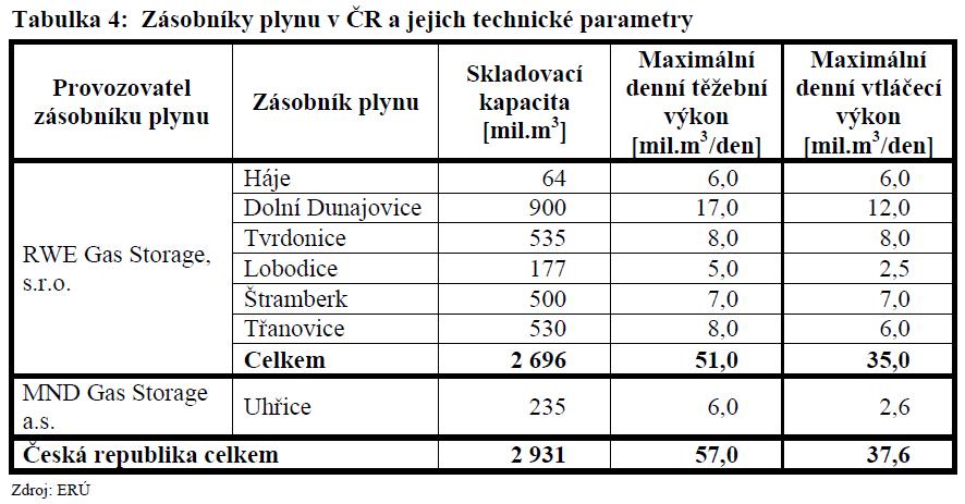 Technické parametry zásobníků plynu v ČR. Zdroj: ERÚ
