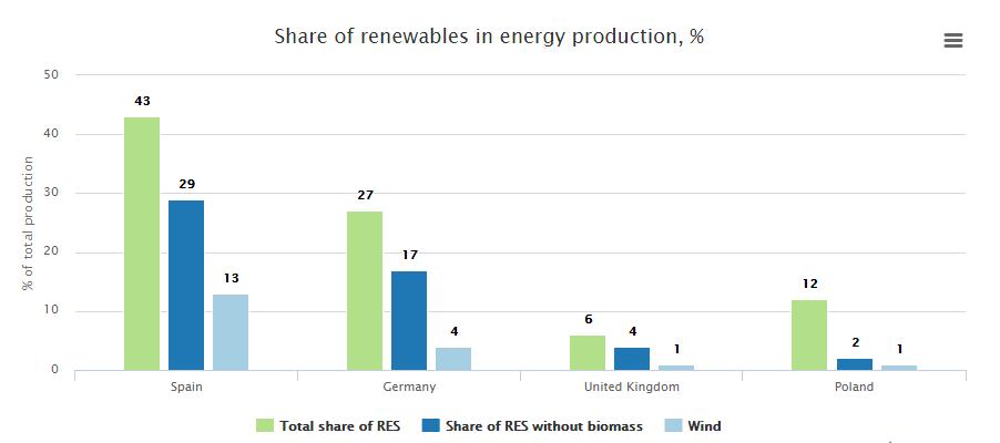 Podíl OZE na energetickém mixu jednotlivých zemí. Zdroj: http://energydesk.greenpeace.org/
