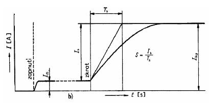 Průběh stejnosměrného proudu při zkratu. Zdroj: VŠB FEI