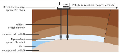Schéma podzemního zásobníku plynu. Zdroj: RWE Gas Storage