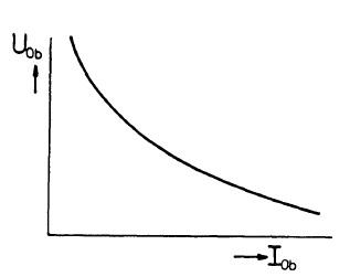 Statická charakteristika elektrického oblouku. Zdroj: ČVUT FEL