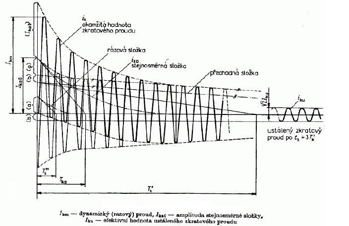 Typický nesouměrný průběh zkratového proudu. Zdroj: VŠB FEI