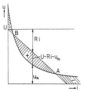 Charakteristika stejnosměrného oblouku. Zdroj: ČVUT FEL
