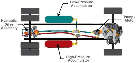 Schéma hydraulického hybridu